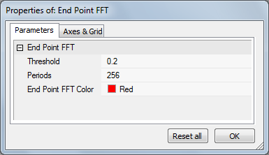 End Point FFT Properties