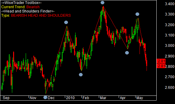 Head and Shoulders Pattern on MAP