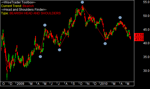Head and Shoulders Pattern on WPL